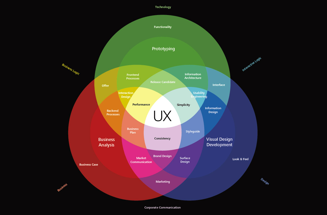 UX Design Spectrum