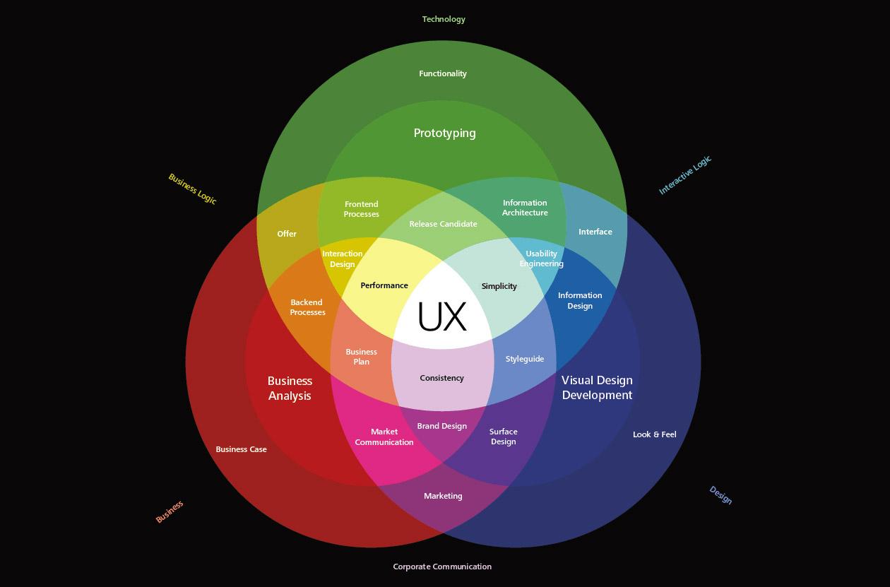 UX Design Spectrum